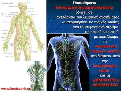 κυτταριτιδα ασκησεις